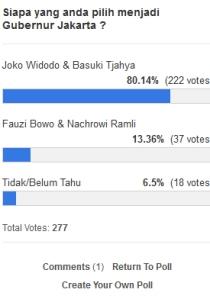 Hasil Polling Calon Gub DKI Per 15-10-2012