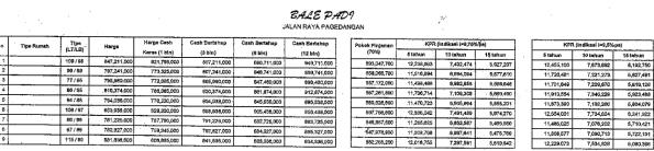 Skema KPR Rumah Cluster Bale Padi